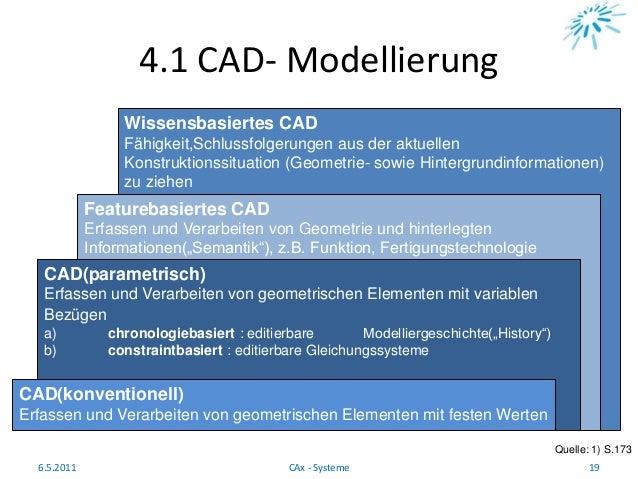 4.1 CAD- Modellierung Quelle: 1) S.173 6.5.2011 19CAx - Systeme Wissensbasiertes CAD Fähigkeit,Schlussfolgerungen aus der ...