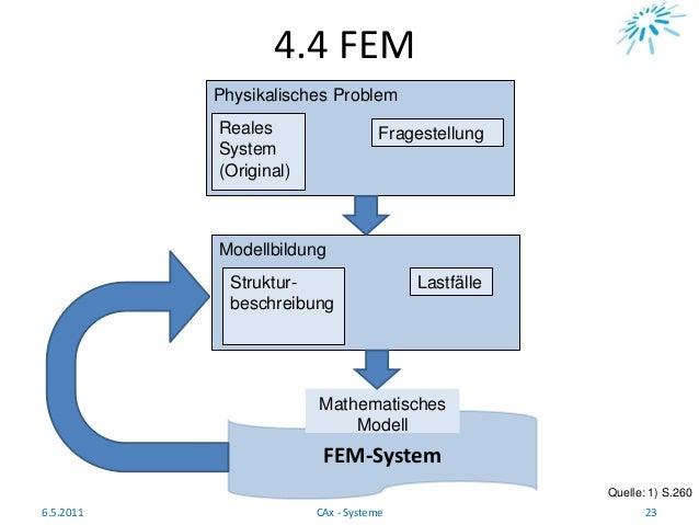FEM-System 4.4 FEM Quelle: 1) S.260 6.5.2011 23CAx - Systeme Physikalisches Problem Reales System (Original) Fragestellung...