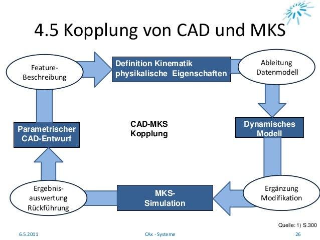 4.5 Kopplung von CAD und MKS Quelle: 1) S.300 6.5.2011 26CAx - Systeme Definition Kinematik physikalische Eigenschaften Dy...