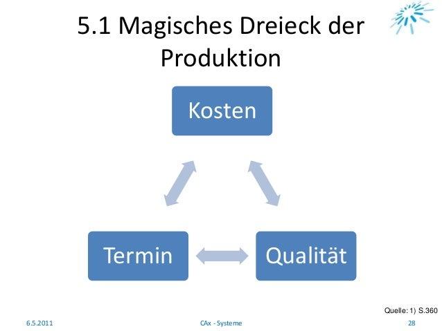 5.1 Magisches Dreieck der Produktion Quelle: 1) S.360 6.5.2011 28CAx - Systeme Kosten QualitätTermin