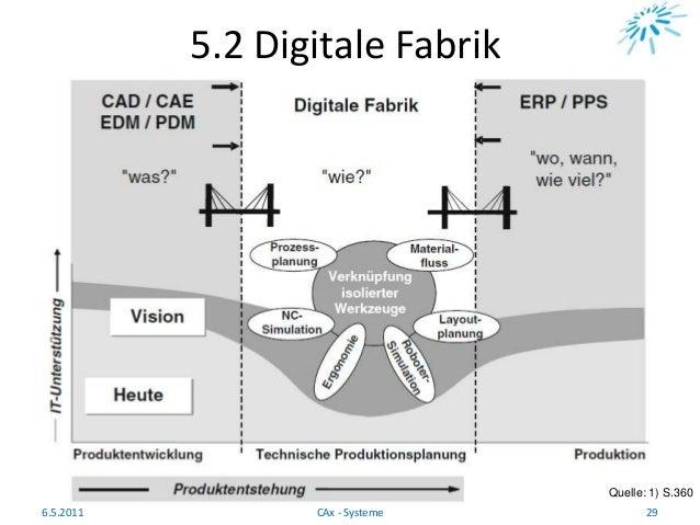 5.2 Digitale Fabrik Quelle: 1) S.360 6.5.2011 29CAx - Systeme