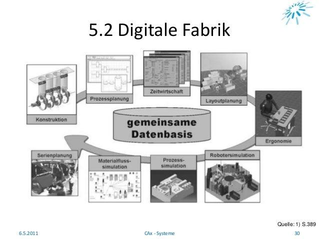 5.2 Digitale Fabrik Quelle: 1) S.389 6.5.2011 30CAx - Systeme