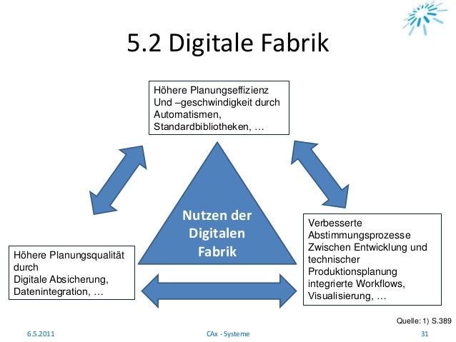 Höhere Planungsqualität durch Digitale Absicherung, Datenintegration, … 5.2 Digitale Fabrik Quelle: 1) S.389 6.5.2011 31CA...