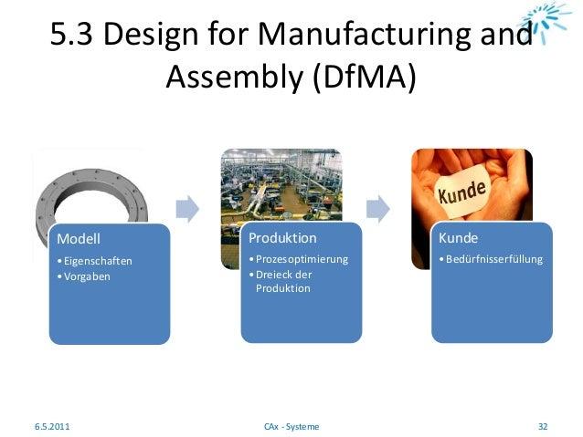 5.3 Design for Manufacturing and Assembly (DfMA) 6.5.2011 32CAx - Systeme Modell •Eigenschaften •Vorgaben Produktion •Proz...