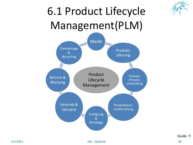 6.1 Product Lifecycle Management(PLM) Product Lifecycle Management Markt Produkt- planung Produkt- /Prozess- entwicklung P...