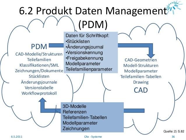 CAD-Geometrien Modell-Strukturen Modellparameter Teilefamilien-Tabellen Drawing CAD 6.2 Produkt Daten Management (PDM) 6.5...