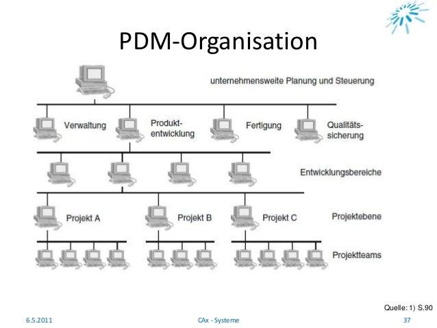 PDM-Organisation Quelle: 1) S.90 6.5.2011 37CAx - Systeme
