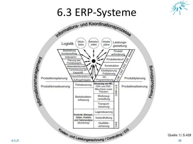 6.3 ERP-Systeme Quelle: 1) S.428 6.5.2011 38CAx - Systeme