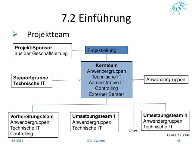 7.2 Einführung  Projektteam Quelle: 1) S.446 6.5.2011 43CAx - Systeme Projekt-Sponsor aus der Geschäftsleitung Projektlei...