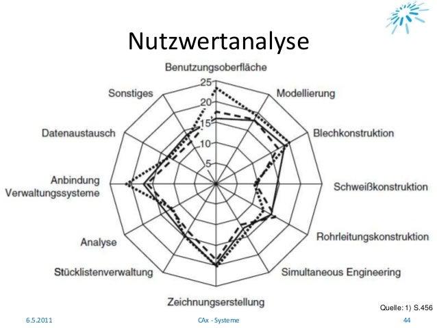 Nutzwertanalyse Quelle: 1) S.456 6.5.2011 44CAx - Systeme