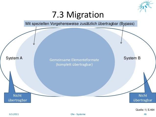 7.3 Migration Quelle: 1) S.464 6.5.2011 46CAx - Systeme Nicht übertragbar Gemeinsame Elementeformate (komplett übertragbar...