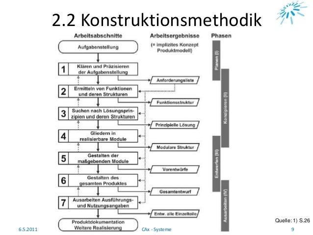 2.2 Konstruktionsmethodik Quelle: 1) S.26 6.5.2011 9CAx - Systeme