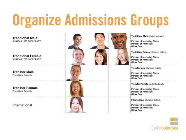 10 Minutes: Developing Personas