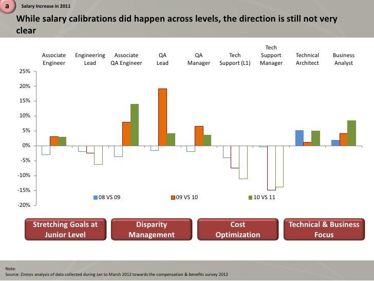 Compensation Amp Benefits Study 2012