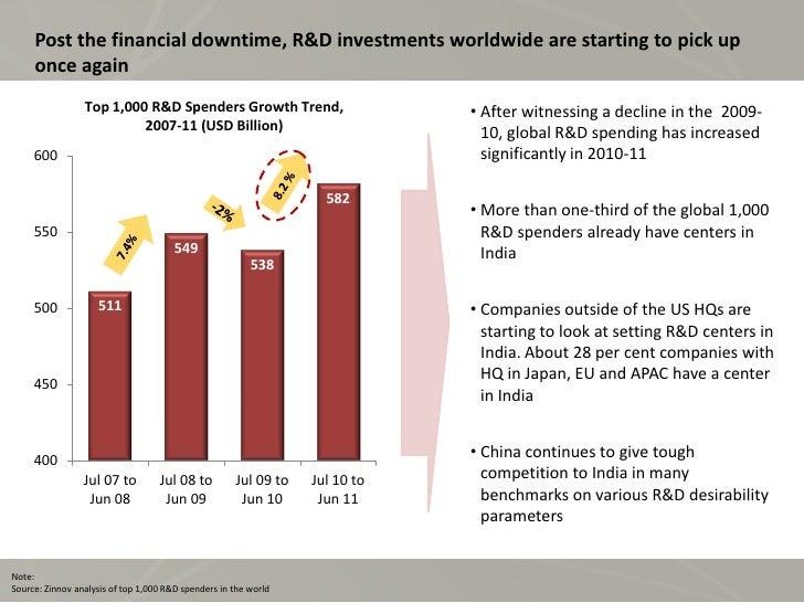 Compensation & Benefits Study 2012 Slide 3