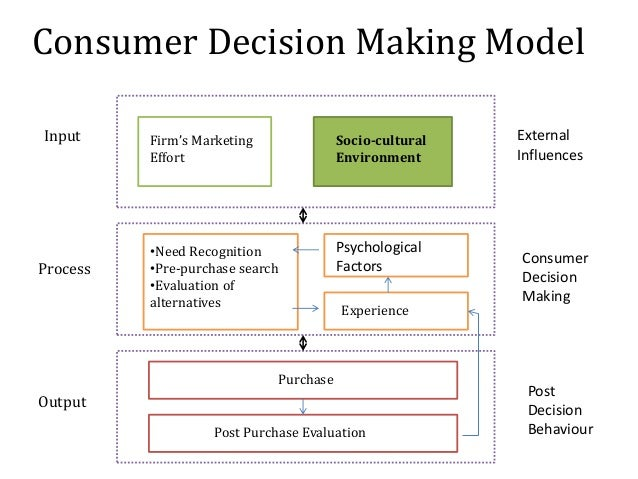 consumer decision process model essay The final decision process of the household consumers the generic model of consumer decision making is can be apply if this essay isn't quite what.