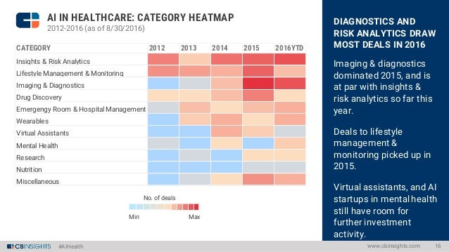 #AIHealth DIAGNOSTICS AND RISK ANALYTICS DRAW MOST DEALS IN 2016 Imaging & diagnostics dominated 2015, and is at par with ...