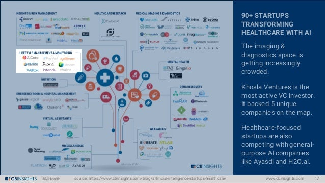 #AIHealth 90+ STARTUPS TRANSFORMING HEALTHCARE WITH AI The imaging & diagnostics space is getting increasingly crowded. Kh...
