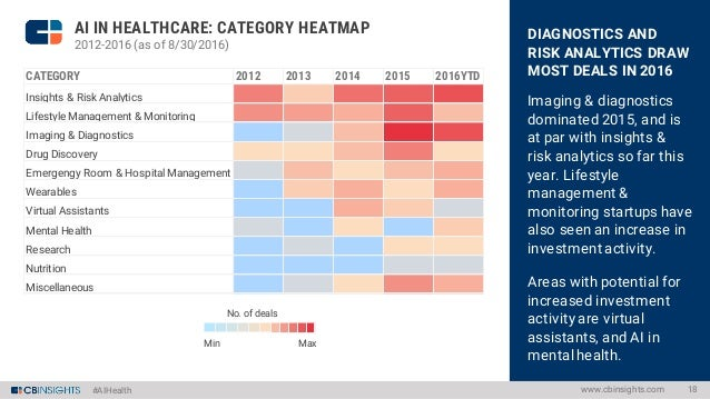 #AIHealth EARLY-STAGE DEALS DOMINATE Seed and Series A deals accounted for over 50% of the deal share from 2012-2014, and ...