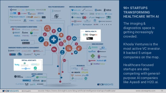 #AIHealth NEW STARTUPS VENTURE INTO THE SPACE Around 50 startups have raised their 1st equity rounds since January 2015. O...