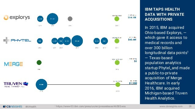 #AIHealth CORPORATE PARTICIPATION UP 3X SINCE 2013 There have been 13 corporate-backed deals so far in 2016. Intel Capital...