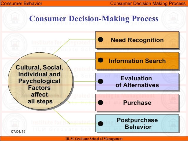 consumer decision process of nike One factor that influences the consumer decision making process is which refers from afm 131 at university of waterloo  kelly buys only calvin jeans and nike sport .