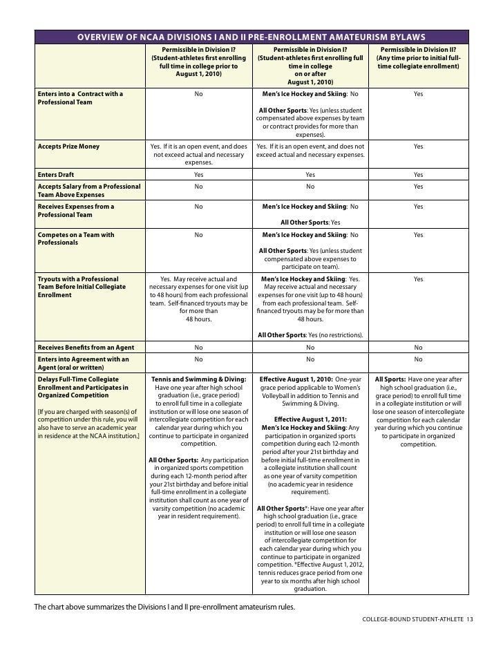 201011 College Bound Student Athlete Guide – Ncaa Division 1 Worksheet