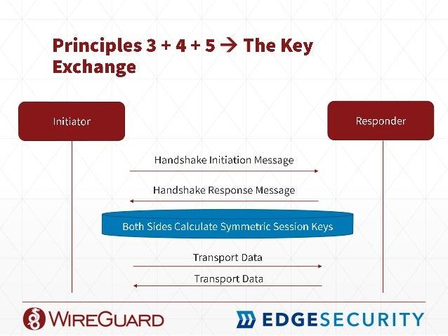 Wireguard Ports