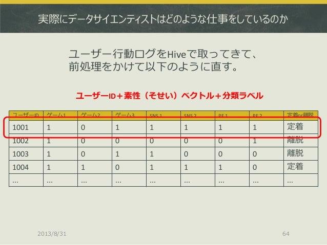 実際にデータサイエンティストはどのような仕事をしているのか ユーザーID ゲーム1 ゲーム2 ゲーム3 SNS 1 SNS 2 PF 1 PF 2 定着or離脱 1001 1 0 1 1 1 1 1 定着 1002 1 0 0 0 0 0 1 ...