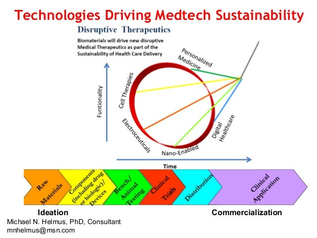 Technologies Driving Medtech Sustainability Ideation Commercialization Michael N. Helmus, PhD, Consultant mnhelmus@msn.com