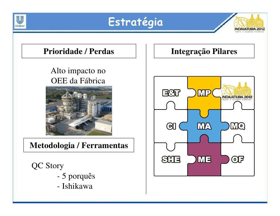 Estratégia     Prioridade / Perdas              Integração Pilares       Alto impacto no      OEE da Fábrica     Metodolog...