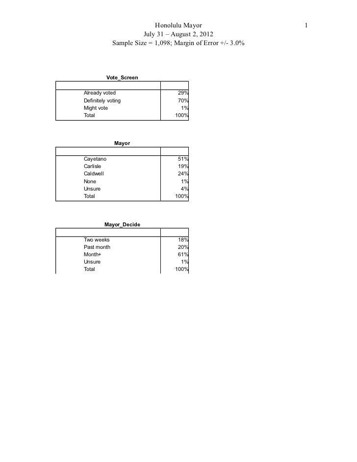 Honolulu Mayor                    1                       July 31 – August 2, 2012             Sample Size = 1,098; Margin...