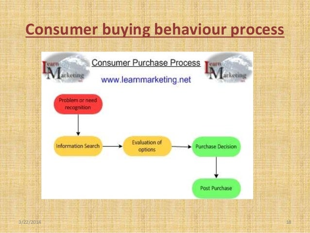 consumer buying behaviour in automobile industry Consumers take the wheel: how digital is changing the australian automotive industry richard wolstenholme jul 2015.