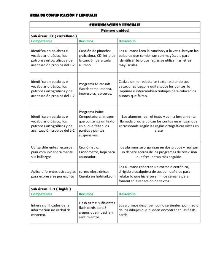 Área de comunicación y lenguaje <br />Comunicación y Lenguaje Primera unidadSub áreas: L2 ( castellano )CompetenciaRecurso...
