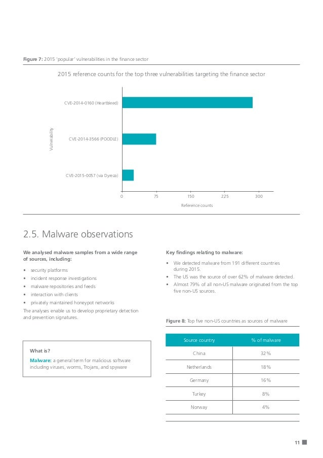11 Figure 7: 2015 'popular' vulnerabilities in the finance sector 2.5. Malware observations We analysed malware samples fr...