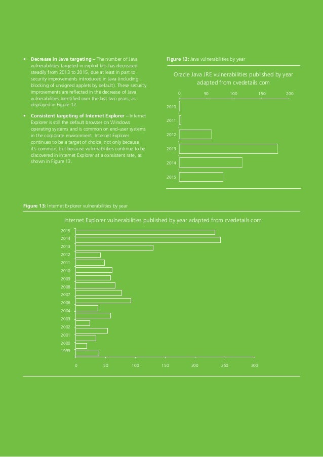 18 Figure 13: Internet Explorer vulnerabilities by year 2015 2014 2013 2012 2011 2010 2009 2008 2007 2006 2004 2003 2002 2...