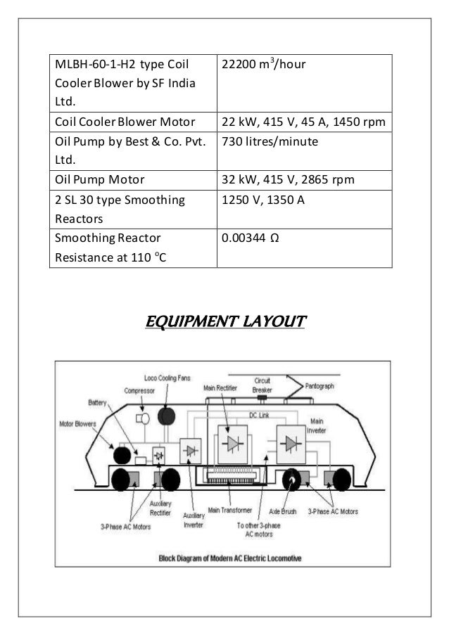 Aayush Loco Report Pneumatic Systems In Wag 7