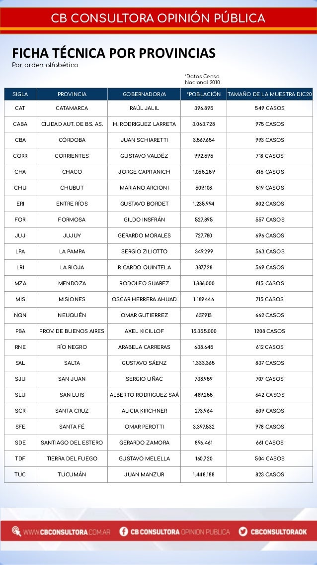 Ranking de Gobernadores - Diciembre 2020  Slide 3