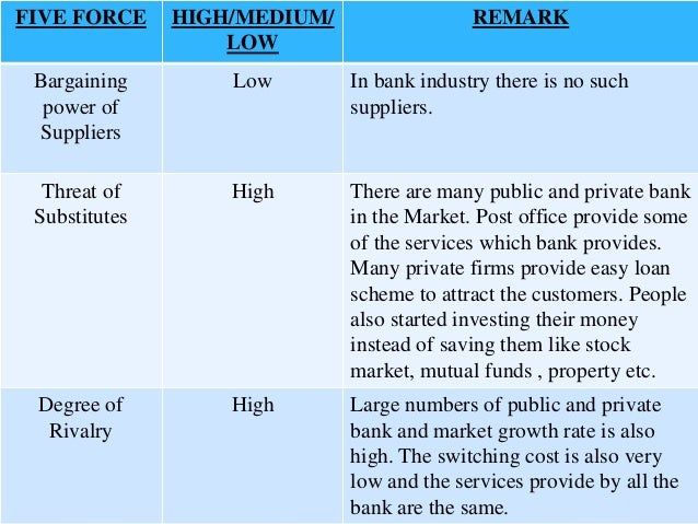 public bank porter five forces Use porter's five forces analysis to analyze an industry in which you might like to  work in the future  is in the public domain (second) gdp by lendingmemo com  harry the k's restaurant menu board, citizens bank park by go  phightins.