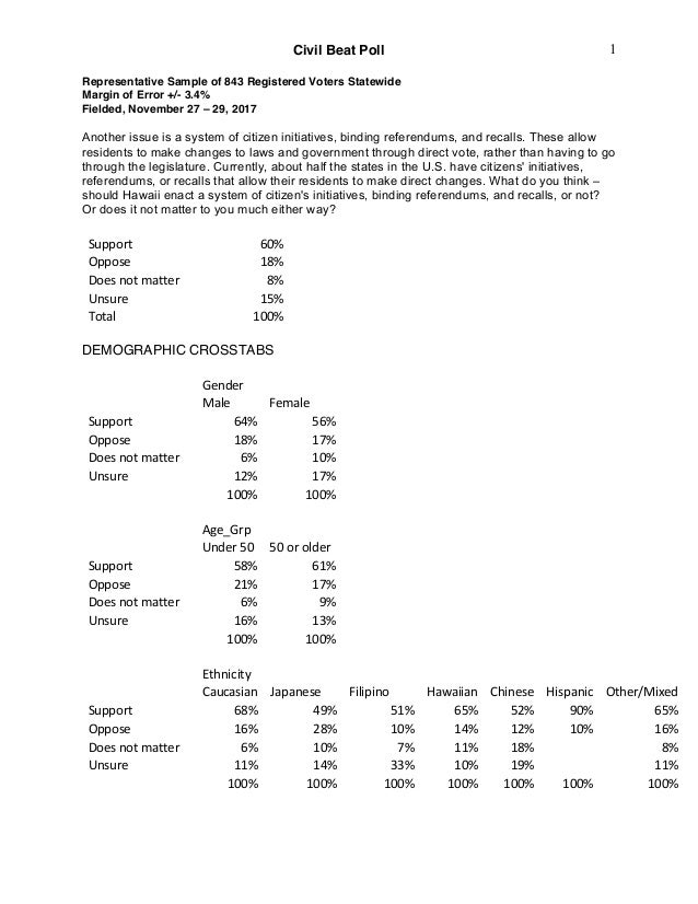 Civil Beat Poll Representative Sample of 843 Registered Voters Statewide Margin of Error +/- 3.4% Fielded, November 27 – 2...