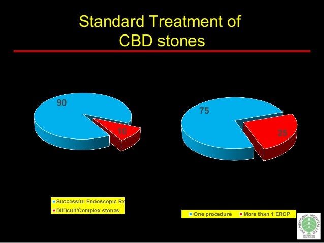 The variables affecting the success of stone extraction  Stone size and shape  Bile duct diameter  Bile duct geometry ...