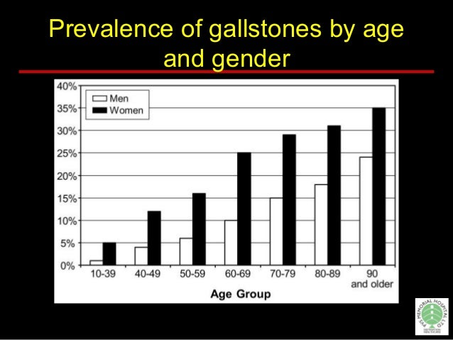 Prevalence of gallstones by age and gender