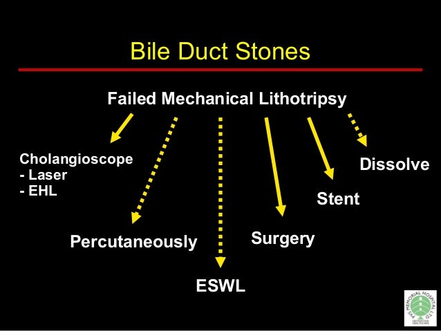 Conclusions  Biliary lithiasis affects 10% to 20% of general population  CBDS in up to 20%  Endoscopic removal successf...