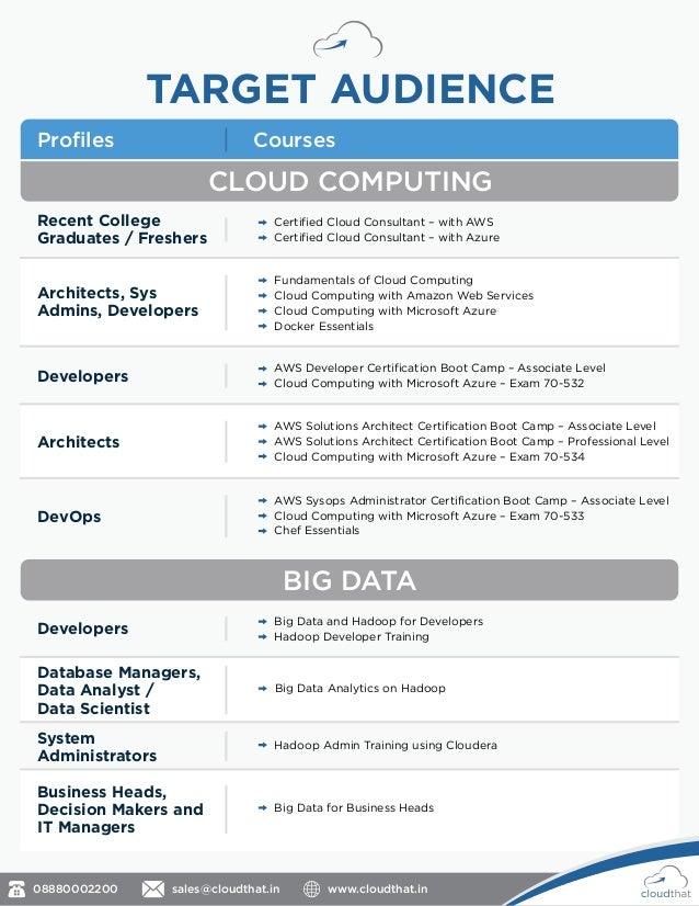 Microsoft Cloud Microsoft Cloud Computing Certification