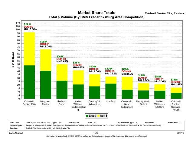 Market Share Totals Coldwell Banker Elite, RealtorsCounties:Price:Residential: (Res Attach/Row Hse , Res Detached, Res Dup...