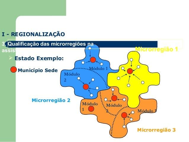 I - REGIONALIZAÇÃO 3. Qualificação das microrregiões na assistência à saúde  Estado Exemplo: Município Sede  Microrregião...