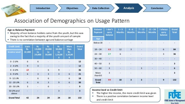 Introduction Objectives Data Collection Analysis Conclusion  Association of Demographics on Usage Pattern  Balance  Paymen...