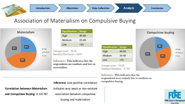 Introduction Objectives Data Collection Analysis Conclusion  Association of Materialism on Compulsive Buying  25%  43%  32...
