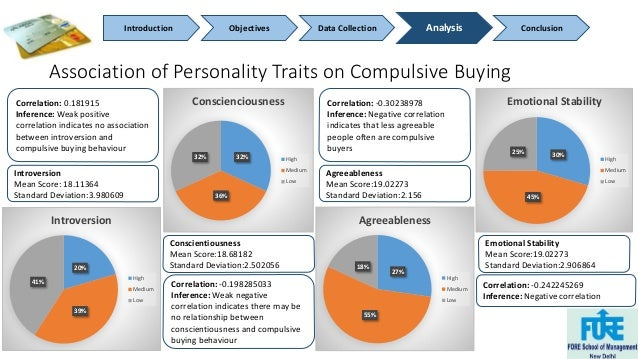 Introduction Objectives Data Collection Analysis Conclusion  Association of Personality Traits on Compulsive Buying  20%  ...