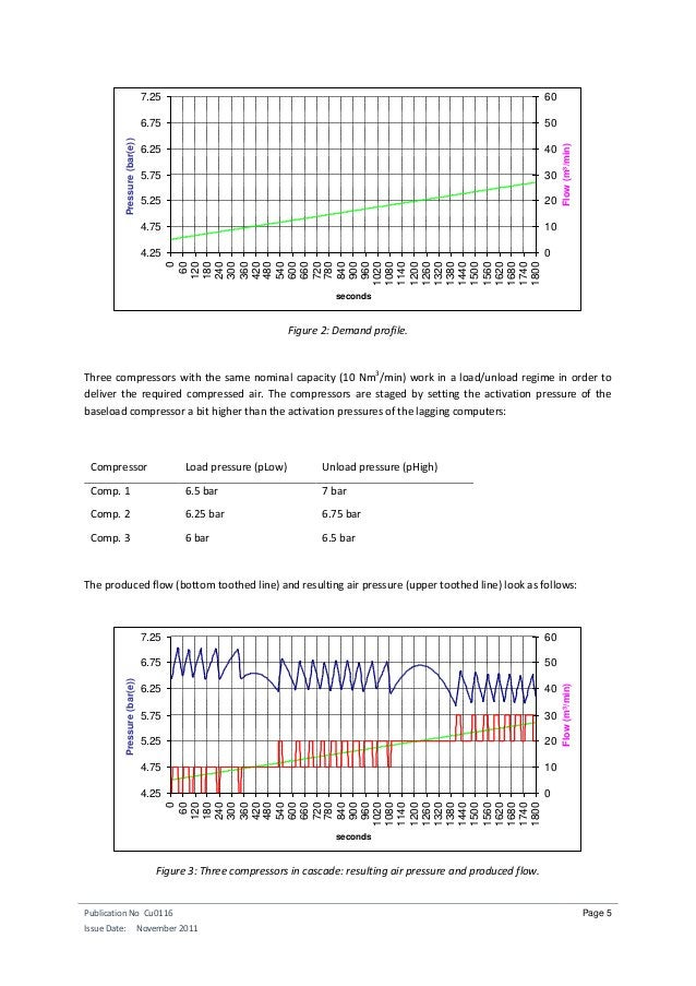 Publication No Cu0116 Issue Date: November 2011 Page 5 Figure 2: Demand profile. Three compressors with the same nominal c...
